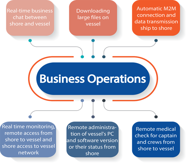 BUSSINESS OPERATIONS